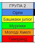 Група 2
